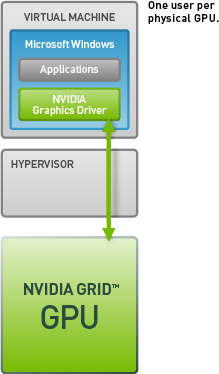 TECNOLOGÍA DE PASS-THROUGH EN LA GPU NVIDIA