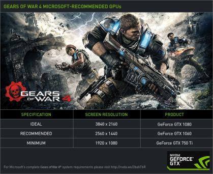 El controlador GeForce Game Ready prepara la PC para jugar a Gears of War 4, Mafia 3 y Shadow Warrior 2